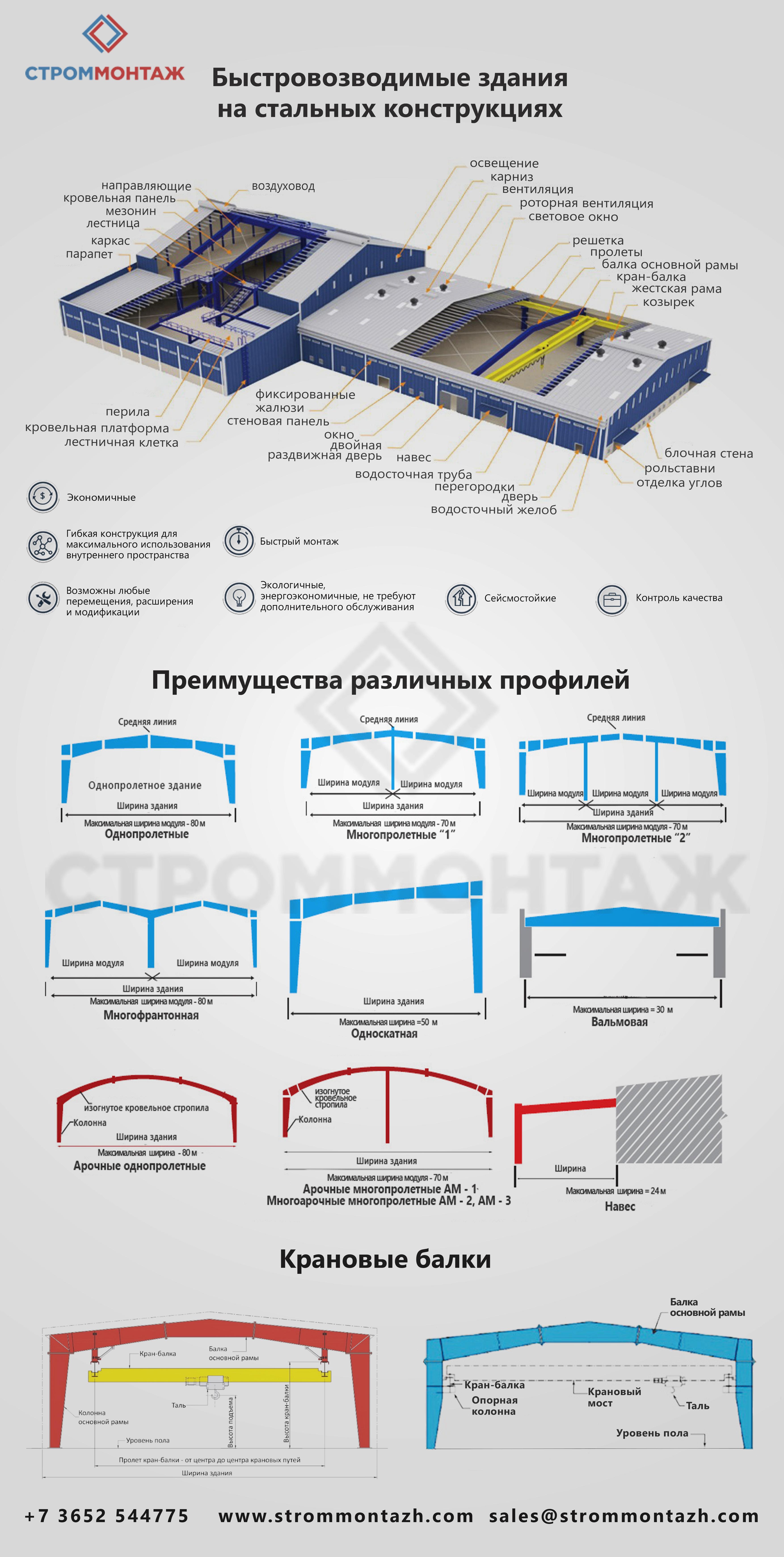 Быстровозводимые здания на стальных конструкциях
