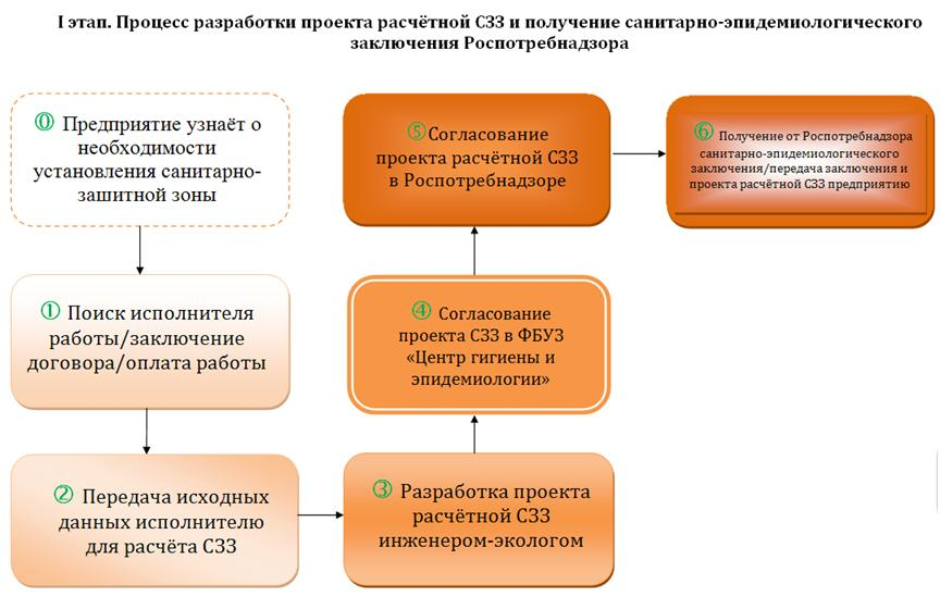 raschetnaya_szz_process_komp_ekologicheskie_uslugi3