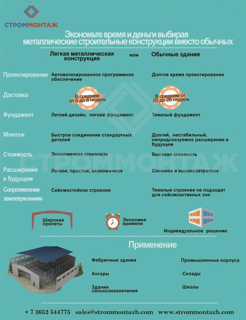 Преимущества металлических строительных конструкций
